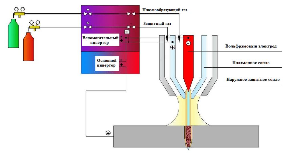plasmatron.