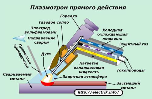 Плазменная сварка — плазмотрон.